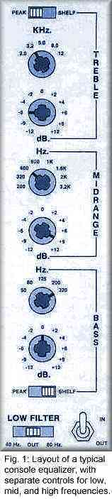 Equalizers Figure 1