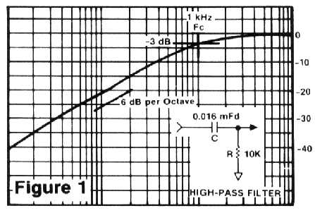 Figure 1: High-pass filter
