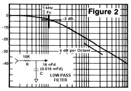 Figure 2: Low-pass filter