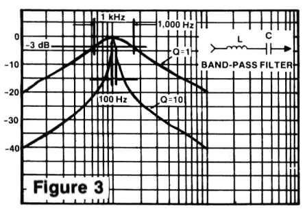 Figure 3: Band-pass filter