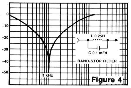 Figure 4: Band-stop filter