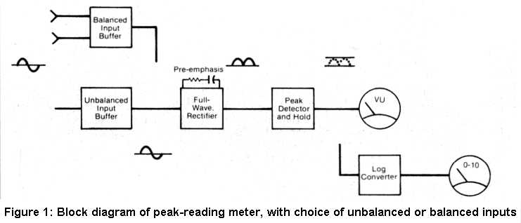 Figure 1: Peak-reading meter block diagram